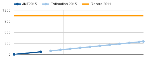 JMT2015 - Défi 1 - Participation record
