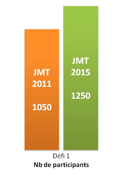 JMT2015 - Défi 1