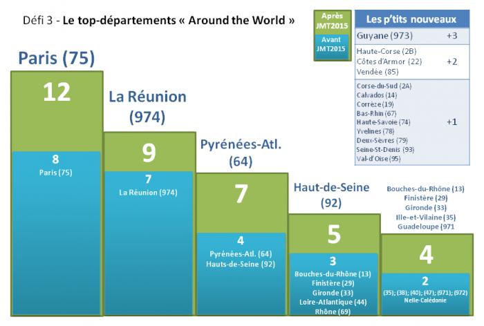 JMT2015 - Défi 3 - Départements - Evolution